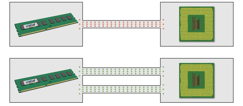 Diagrama que muestra cómo el módulo de la memoria se comunica con la CPU usando canales únicos y duales