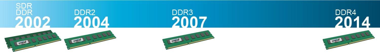 Línea de tiempo que demuestra la evolución en la tecnología RAM desde 2002 hasta 2014